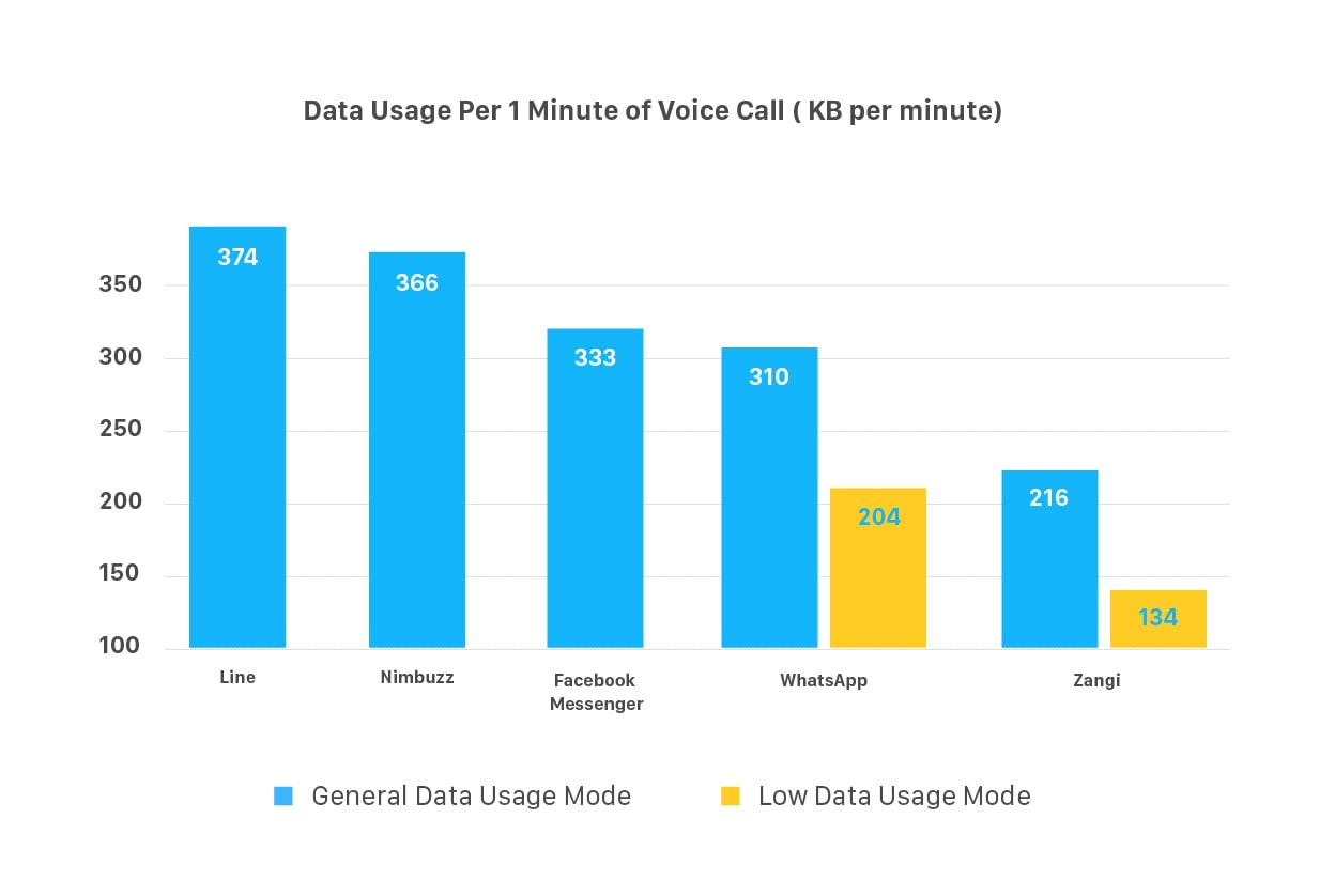 How much data does facebook messenger call use