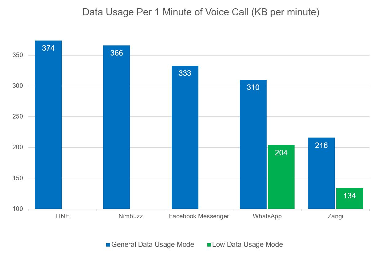 Low data usage messengers chart