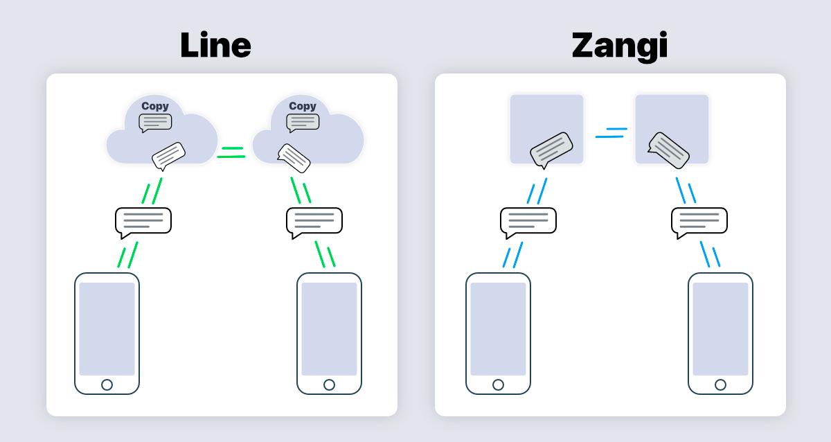 line vs zangi systems