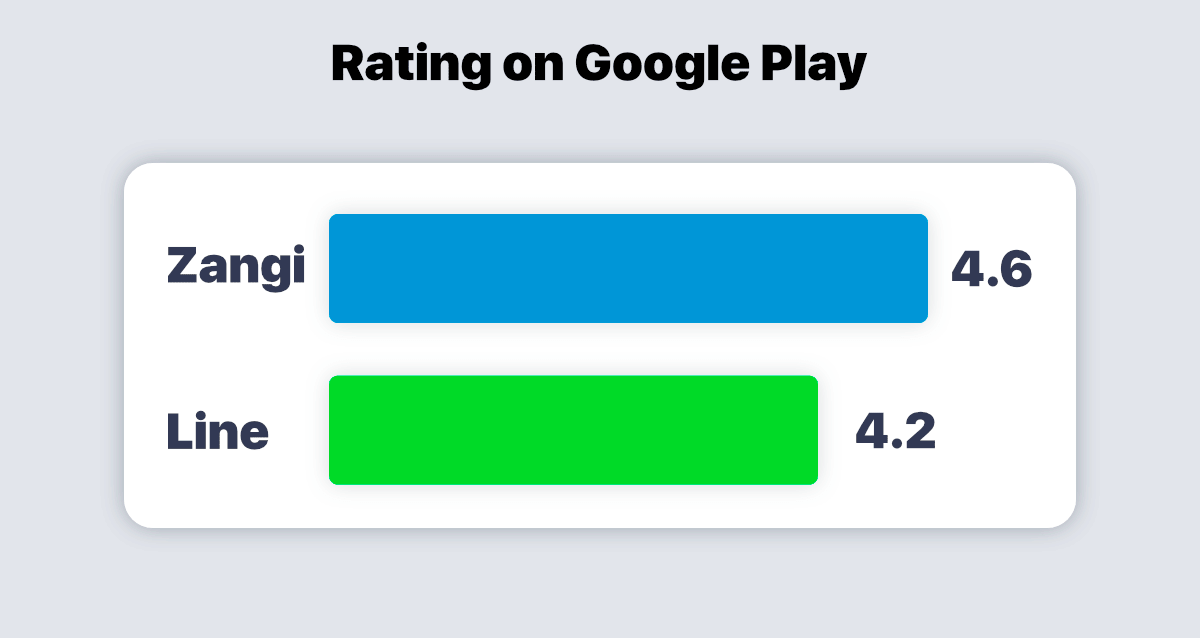line vs zangi rating