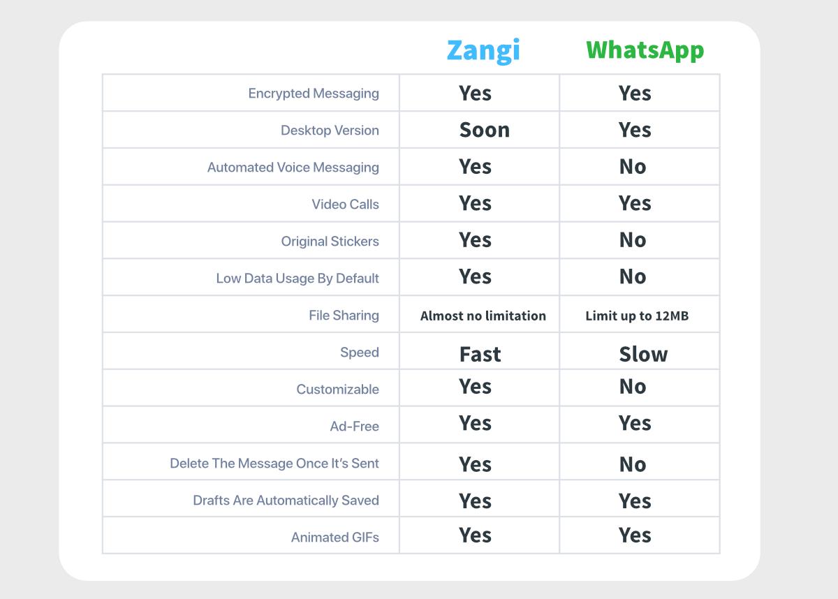 zangi vs whatsapp