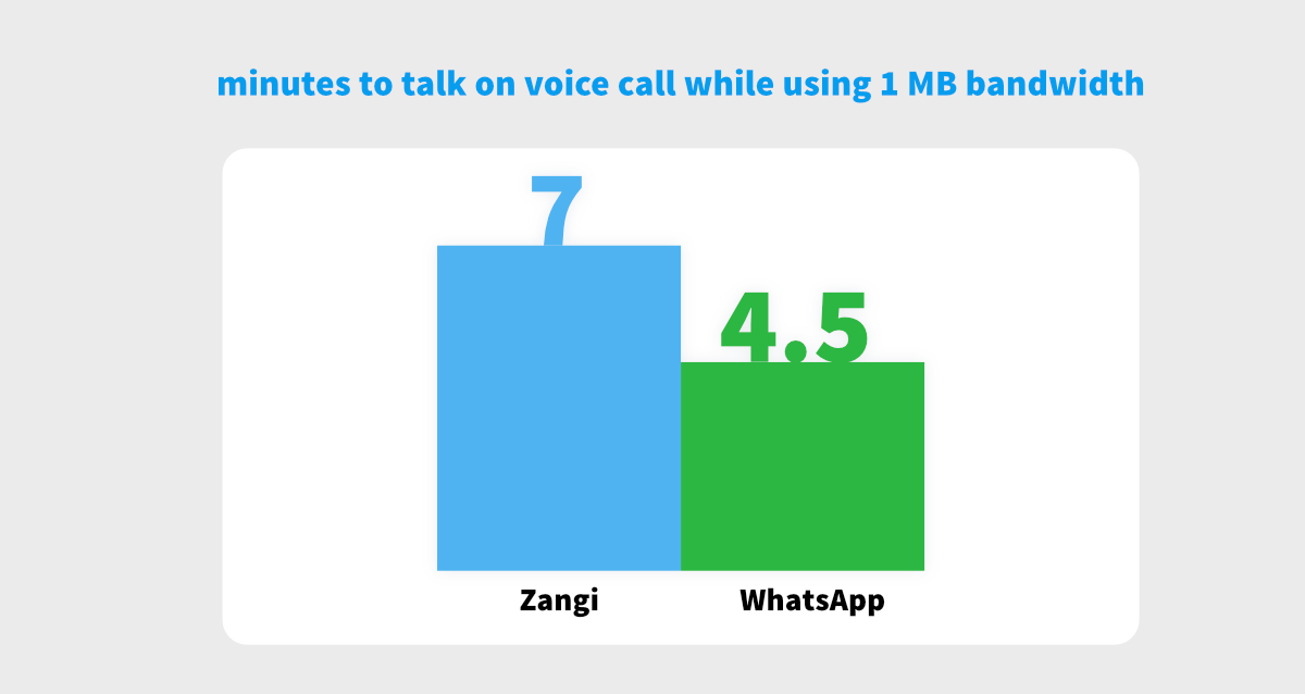 zangi vs whatsapp low data usage