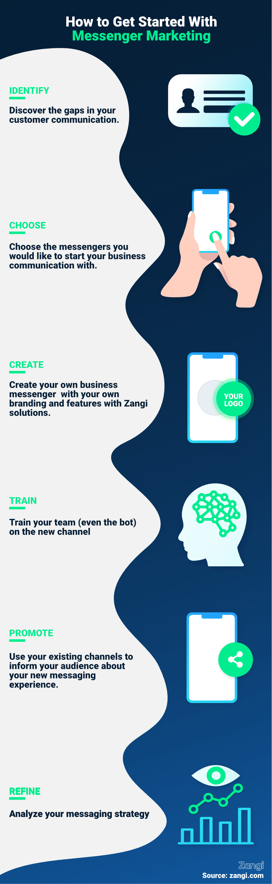 Business messaging, messenger marketing steps infographics