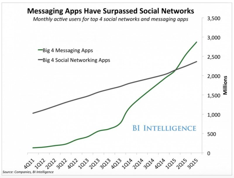 Bi messaging apps