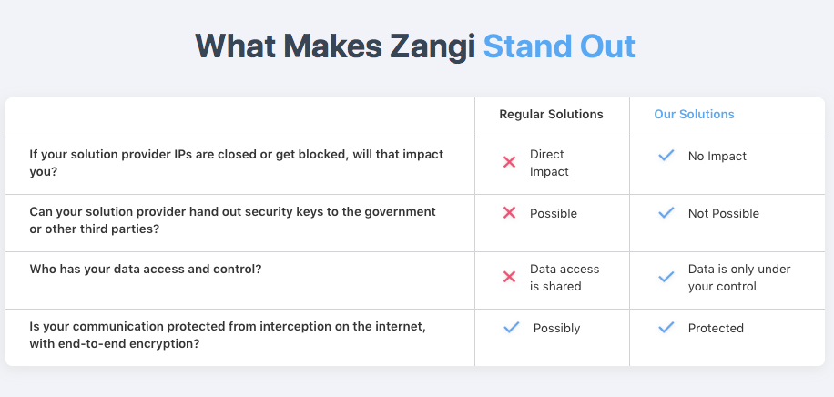 What Makes Zangi Stand out - Zangi Secure Messaging App for Government & Security Institutions